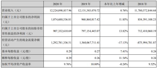 中航机电2020年净利10.75亿增长11.85% 总经理王树刚薪酬10.8万