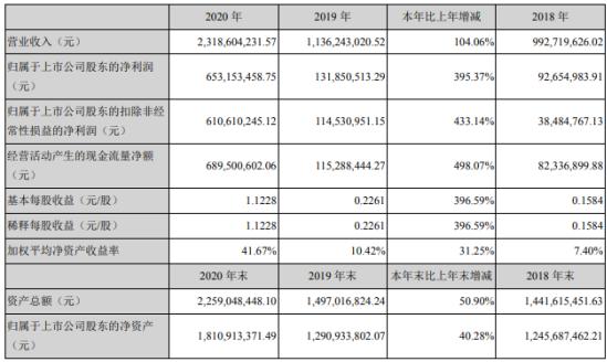理邦仪器2020年净利6.53亿增长395.37%内销市场加大 董事长张浩薪酬238.47万