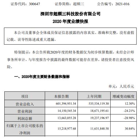 超频三2020年度净利1521.9万增长30.84% 投资收益与政府补助增长