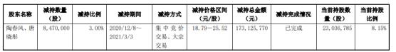 长阳科技2名股东合计减持847万股 套现合计1.73亿