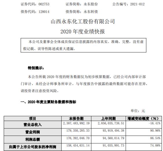 永东股份2020年度净利1.58亿增长74.06% 炭黑产品市场价格大幅提升