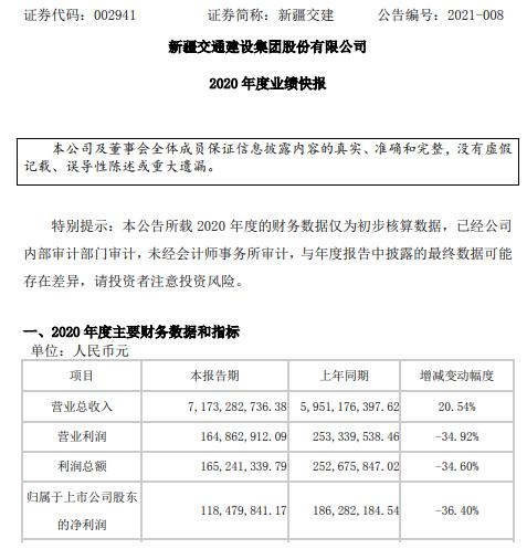 新疆交建2020年度净利1.18亿下滑36.4% 疫情影响成本增加