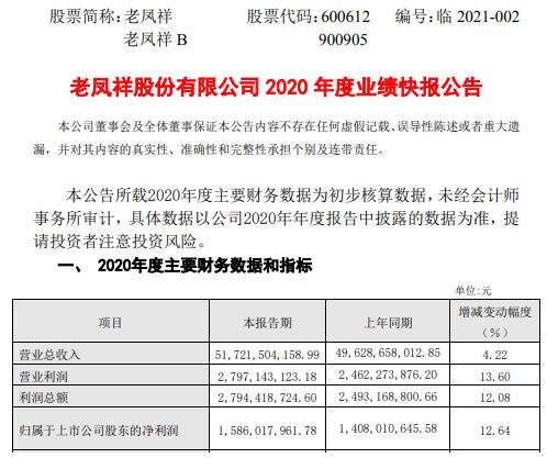 老凤祥2020年度净利15.86亿增长12.64% 统筹疫情防控和推进复工复市