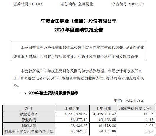 金田铜业2020年度净利5.1亿增长3.09% 20年首次公开发行股份募集资金所致