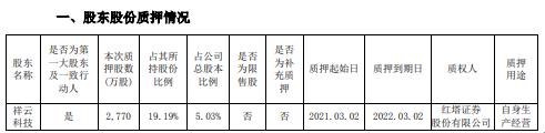 花园生物控股股东祥云科技质押2770万股 用于自身生产经营