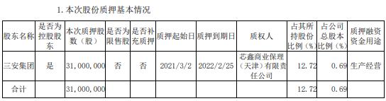 三安光电控股股东三安集团质押3100万股 用于生产经营