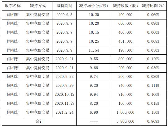 精准信息股东闫相宏减持580万股 套现约4002万