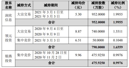 润欣科技3名股东合计减持2217.93万股 套现合计约1.68亿
