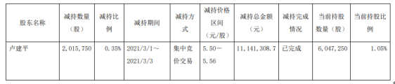ST亚邦股东卢建平减持201.58万股 套现1114.13万