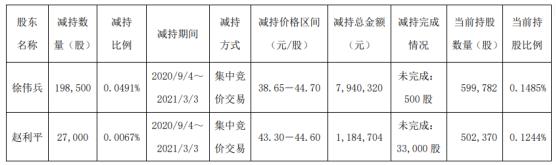 广州酒家2名股东合计减持22.55万股 套现合计912.5万