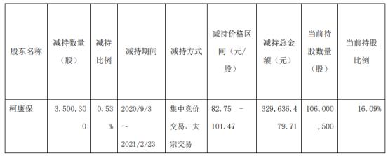 大参林股东柯康保减持350.03万股 套现3.3亿