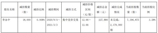 南卫股份股东李永中减持1.8万股 套现22.79万