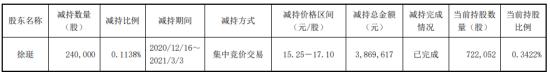 法国技术公司股东徐伟减持24万股 套现386.96万股