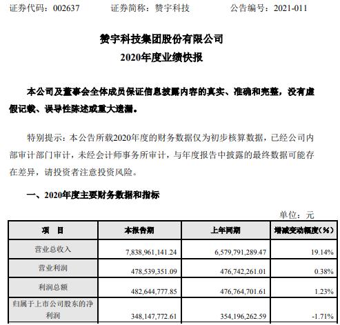 赞宇科技2020年度净利3.48亿下滑1.71% 基础原料价格持续震荡上涨