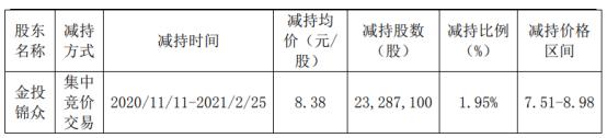 焦作万方股东金投锦众减持2328.71万股 套现1.95亿