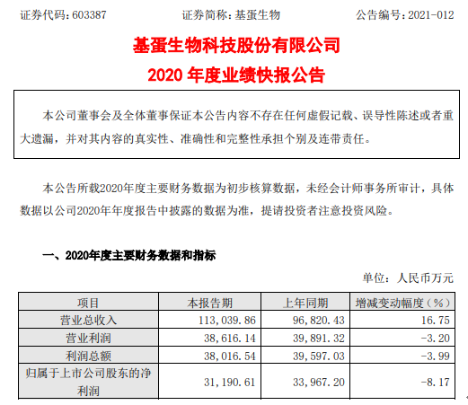 基蛋生物2020年度净利3.12亿下滑8.17% 自产产品销量有所下降