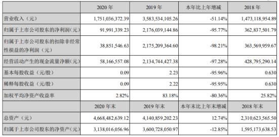 益生股份2020年净利9199.13万下滑96%商品代肉雏鸡下降 董事长曹积生薪酬264.97万
