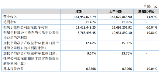 裕隆气体2020年净利1141.84万下滑10.04% 资产减值损失增加