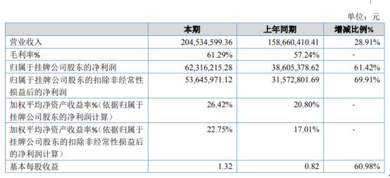 晶奇网络2020年净利6231.62万增长61.42% 毛利较高软件产品收入占比较高