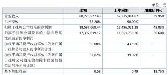 硕恩网络2020年净利润1859.77万元 增长48.83% 采购成本下降