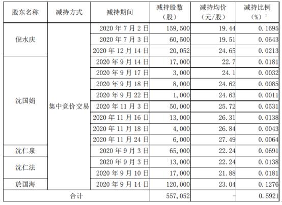 雷迪克5名股东合计减持55.71万股 套现合计约1082.91万