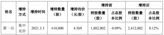 神州泰岳董事兼首席运营官翟一兵增持61万股 耗资278.71万