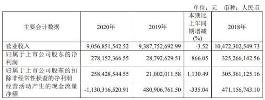 陕西黑猫2020年净利增长866%:投资收益增加