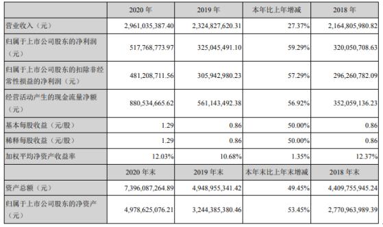 新宙邦2020年净利增长59%:销售费用下滑 董事长覃九三薪酬241万