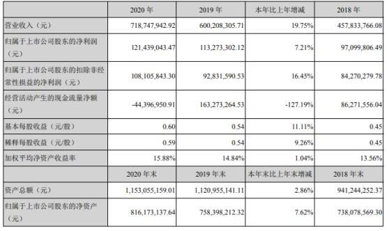 安科瑞2020年净利1.21亿增长7%:董事长周中薪酬202.42万