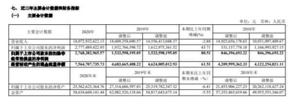 招商轮船2020年净利27.8亿增长43.7%:董事长谢春林薪酬220万