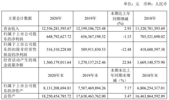 现代制药2020年净利下滑1%:制剂业务下降 董事长周斌薪酬209.5万