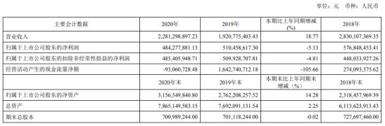卧龙地产2020年净利下滑5%:投资收益减少 总经理王希全薪酬107万