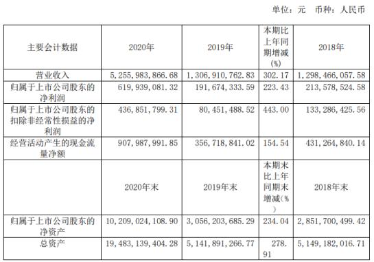 三峡水利2020年净利6.2亿增长223%:总经理周泽勇薪酬34万