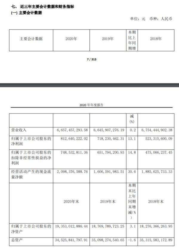 辽港股份2020年净利8.13亿增长13%:董事长魏明晖薪酬69.6万