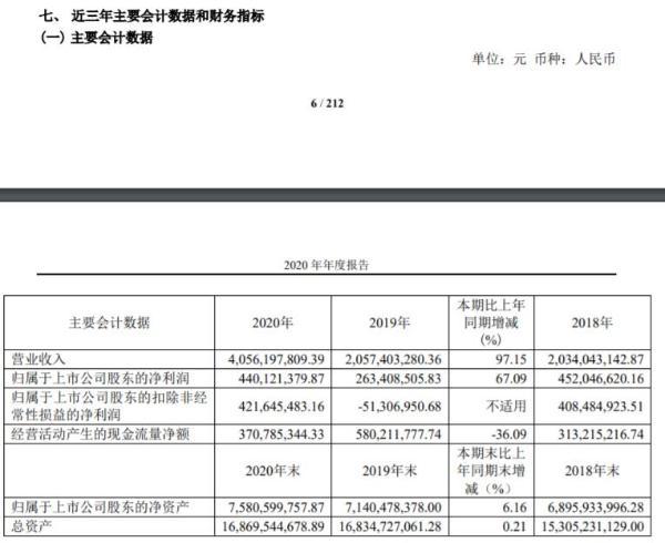 京运通2020年净利4.4亿增长67%:董事长冯焕培薪酬40.37万