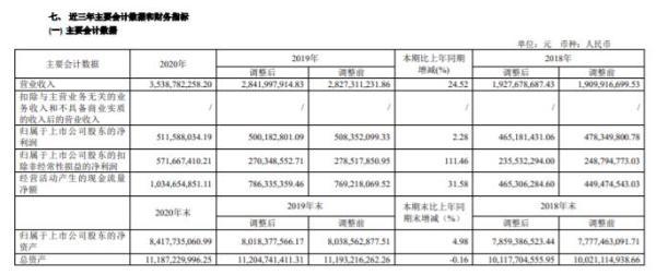 浙数文化2020年净利5.12亿增长2.3%:总经理张雪南薪酬155万