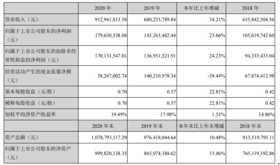 濮阳惠成2020年净利1.8亿增长23.66% 董事长王中锋薪酬8万