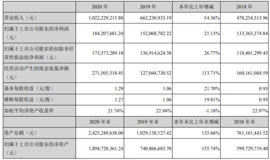 药石科技2020年净利1.84亿增长21%:总经理董海军薪酬74万