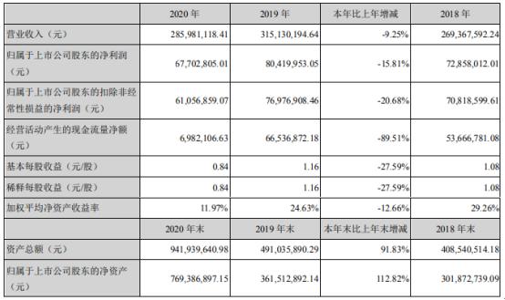 捷安高科2020年净利6770万滑16%:董事长郑乐观薪酬35万