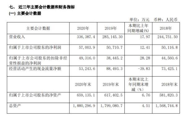 创业环保2020年净利5.7亿增长12.41%:董事长刘玉军薪酬109万