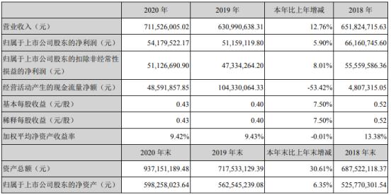 润禾材料2020年净利增长5.9%:产品附加值提升 董事长叶剑平薪酬74万
