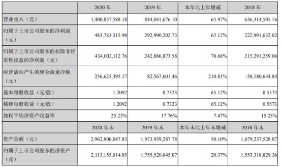 宏达电子2020年净利4.84亿增长65%: 董事长钟若农薪酬44万