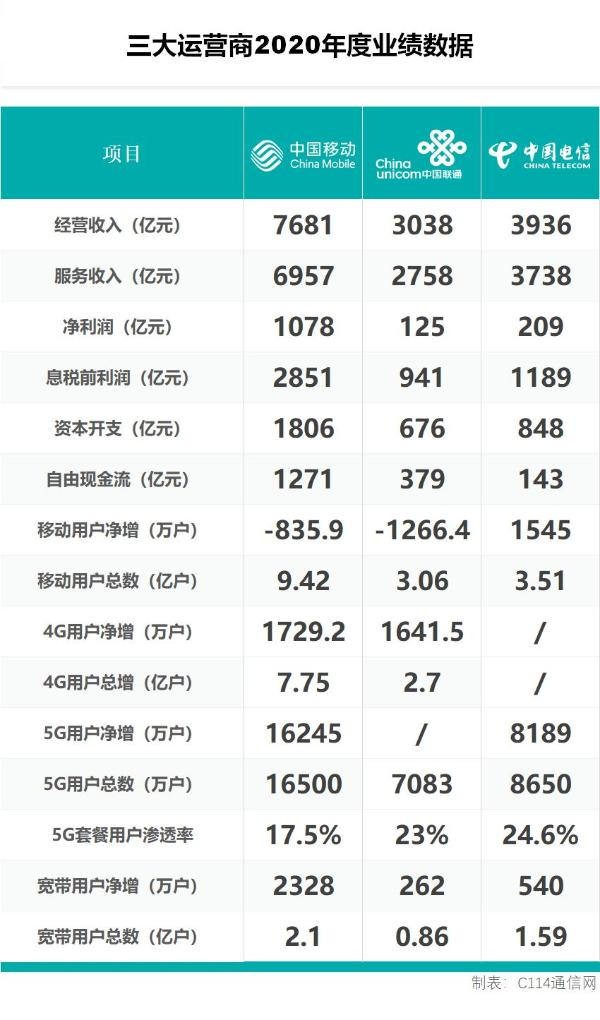三大运营商2020年财报解读:营收利润均超预期 5G价值方兴未艾