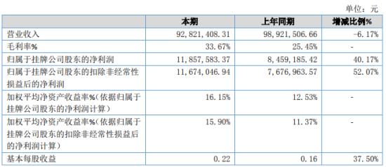 星震同源2020年净利增长40.17% 蓝光存储相关业务需求大增