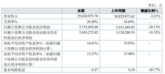 悦诚达2020年净利273.31万下滑30.13% 营业成本增加