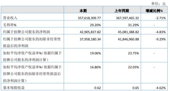 万德股份2020年净利下滑4.83% 柴油抗磨剂需求量下降