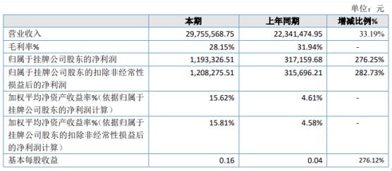 凯诗风尚2020年净利增长276% 产品销量上升