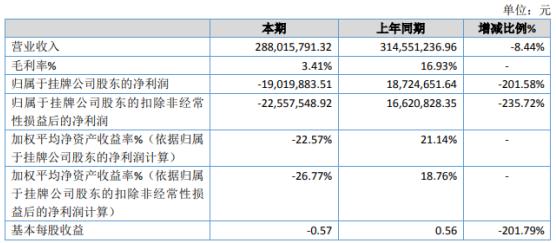 风盛股份2020年亏损1901.99万同比由盈转亏 管理费用上升