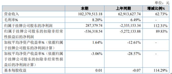 宏运通2020年净利28.74万 贸易收入大幅增加