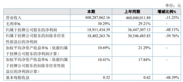 伟泰科技2020年净利下滑48.11% 部分产品销售收入下降